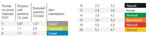 Зонд аспирационный c в/к КАПКОН, дл. 50 см с РКП